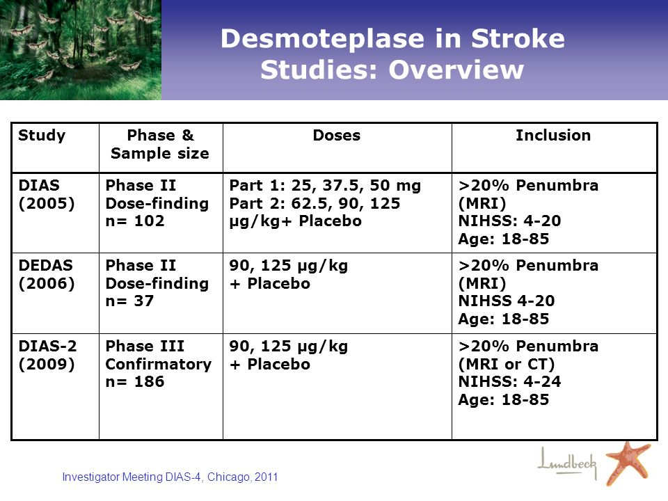 Desmoteplase in Stroke Studies: Overview