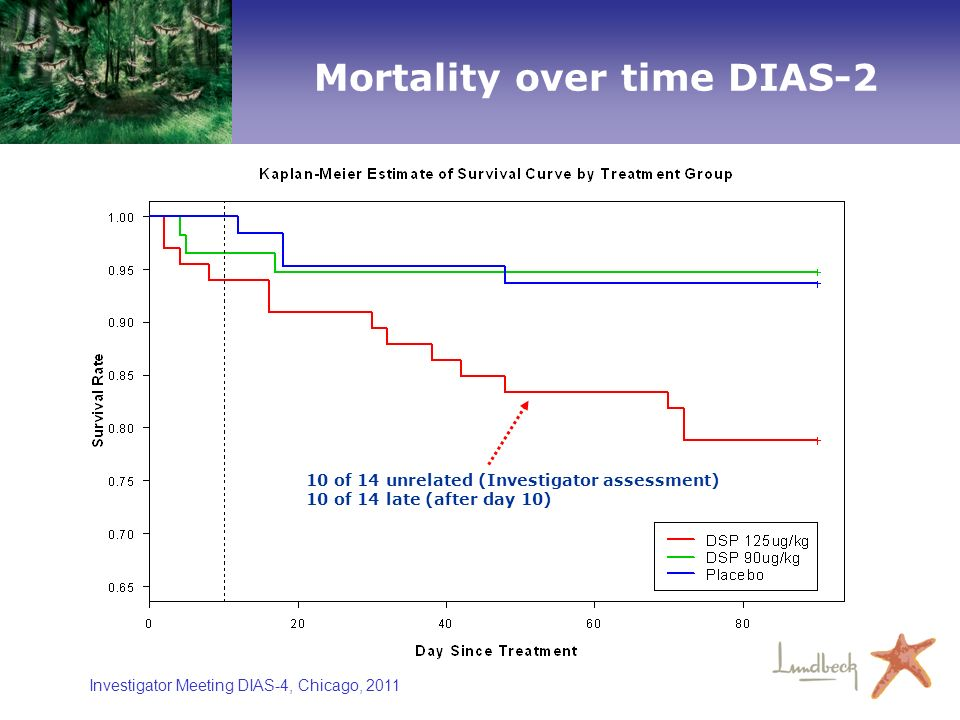 Mortality over time DIAS-2