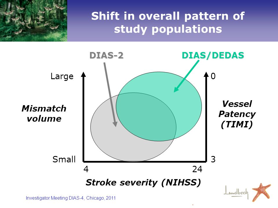Shift in overall pattern of study populations