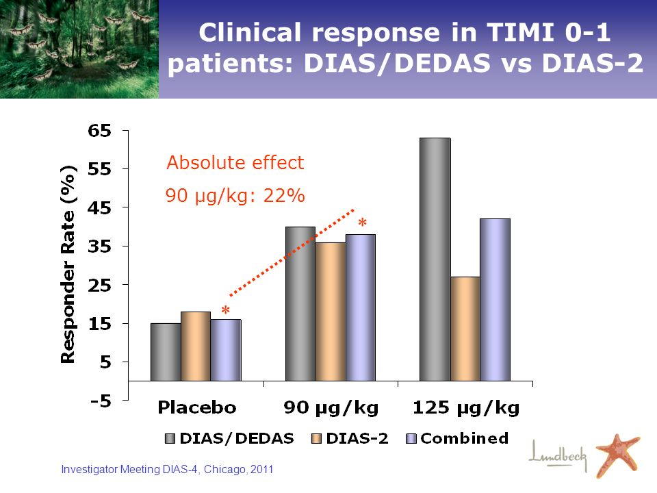 Clinical response in TIMI 0-1 patients: DIAS/DEDAS vs DIAS-2