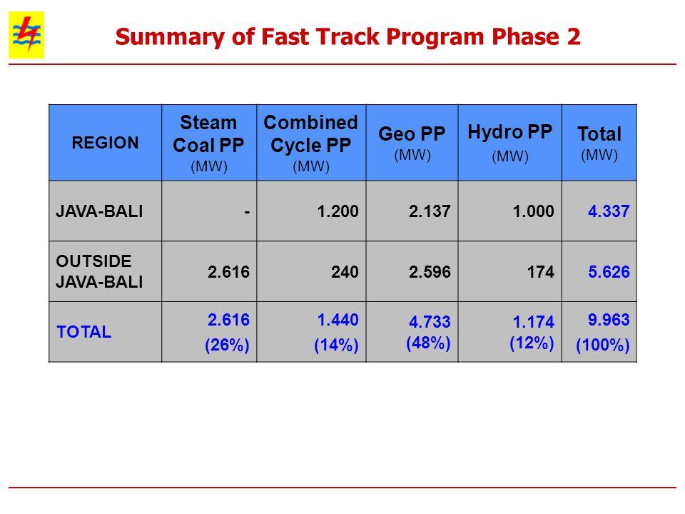 Summary of Fast Track Program Phase 2