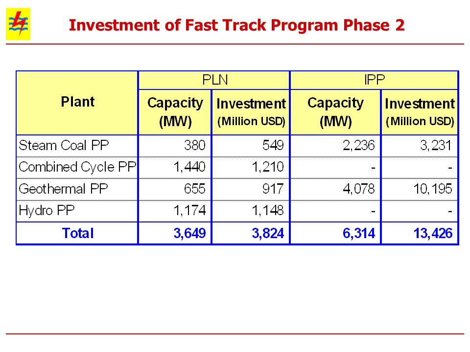 Investment of Fast Track Program Phase 2