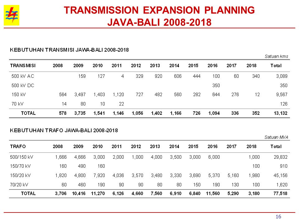 TRANSMISSION EXPANSION PLANNING JAVA-BALI 2008-2018