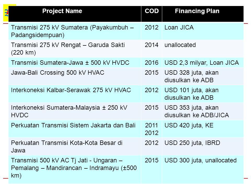 Project Name COD. Financing Plan. Transmisi 275 kV Sumatera (Payakumbuh – Padangsidempuan) 2012.