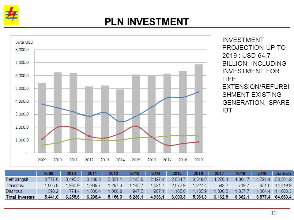 PLN INVESTMENT