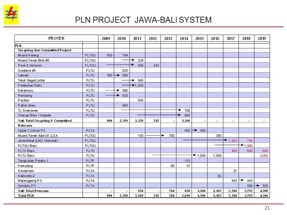 PLN PROJECT JAWA-BALI SYSTEM