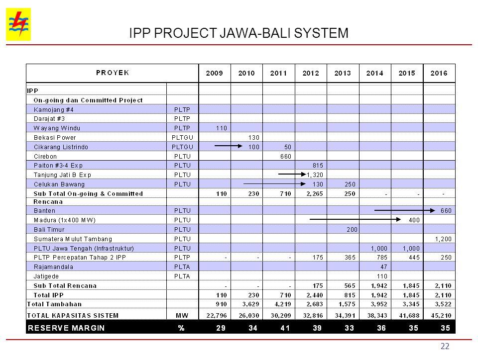 IPP PROJECT JAWA-BALI SYSTEM