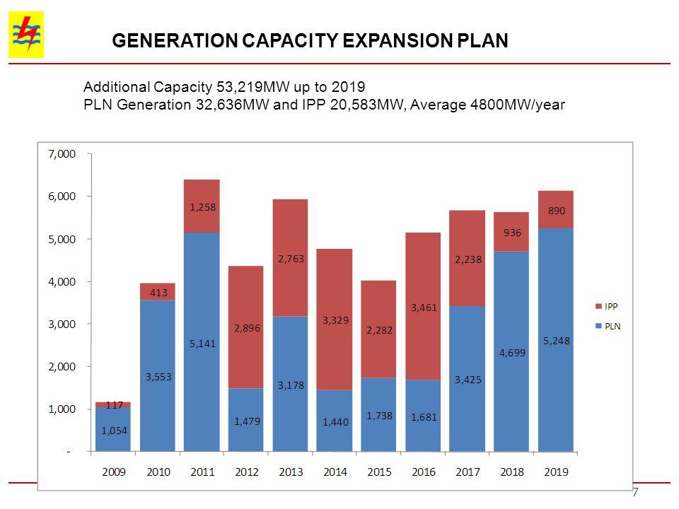 GENERATION CAPACITY EXPANSION PLAN