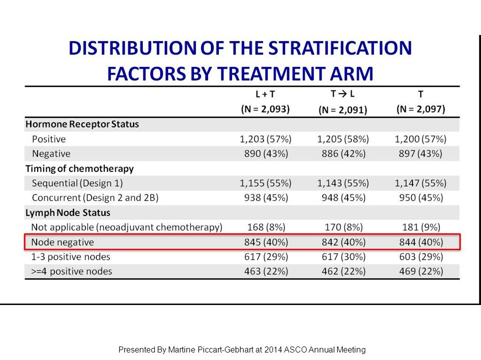 Distribution of the Stratification Factors by Treatment Arm