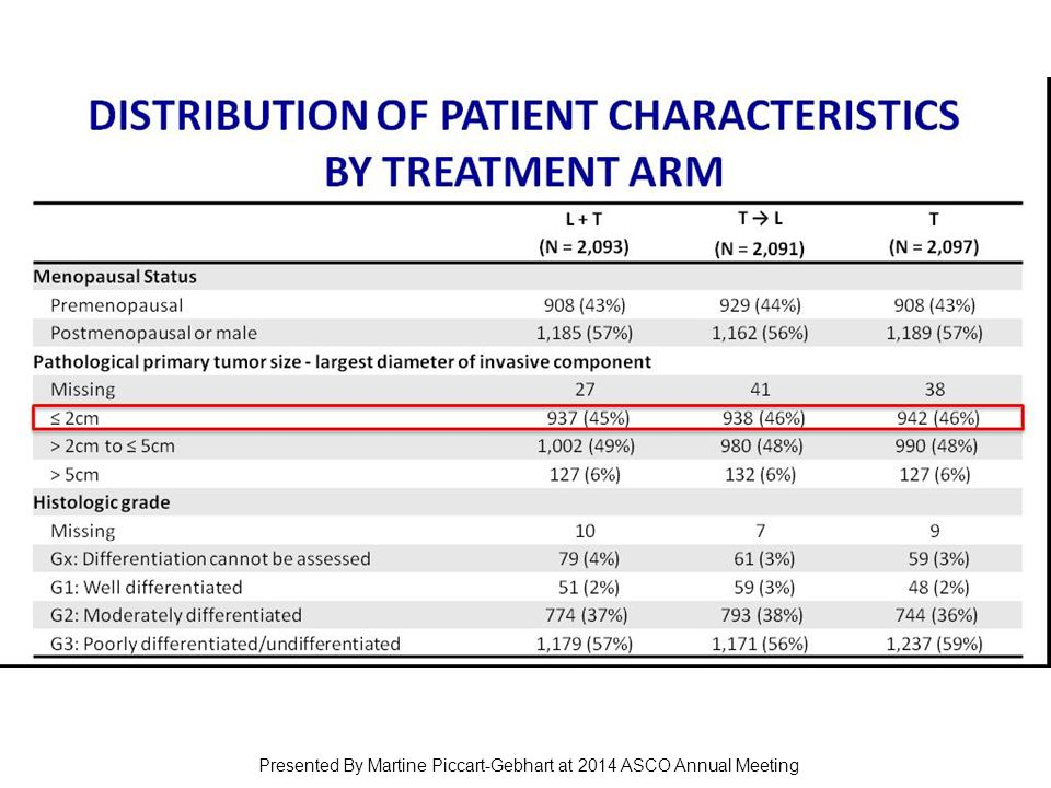 Distribution of patient characteristics by Treatment Arm