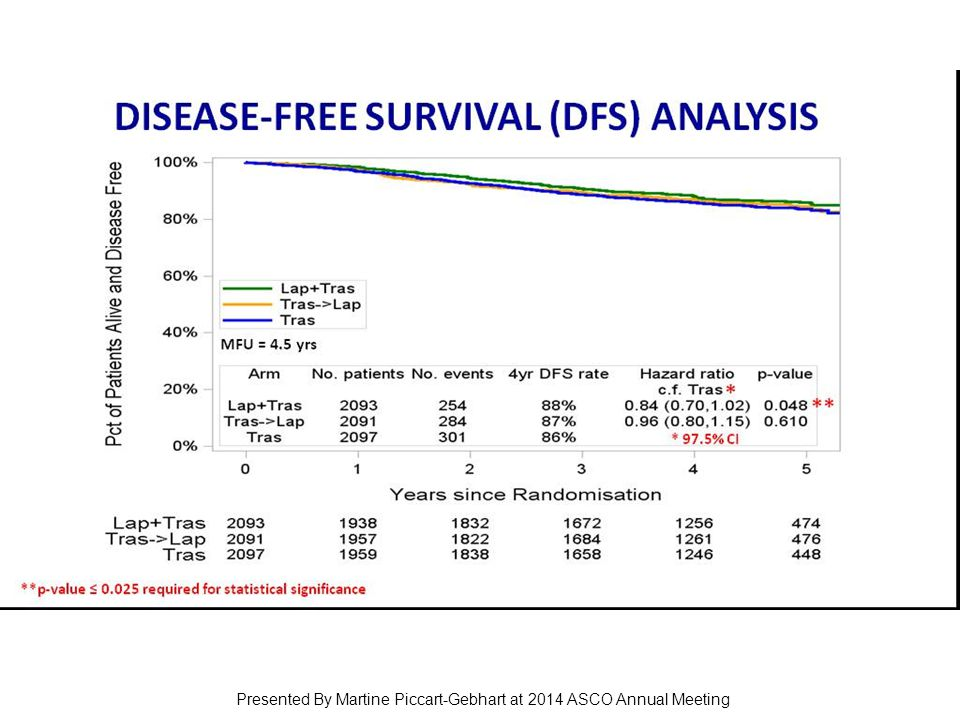 DISEASE-FREE SURVIVAL (DFS) ANALYSIS