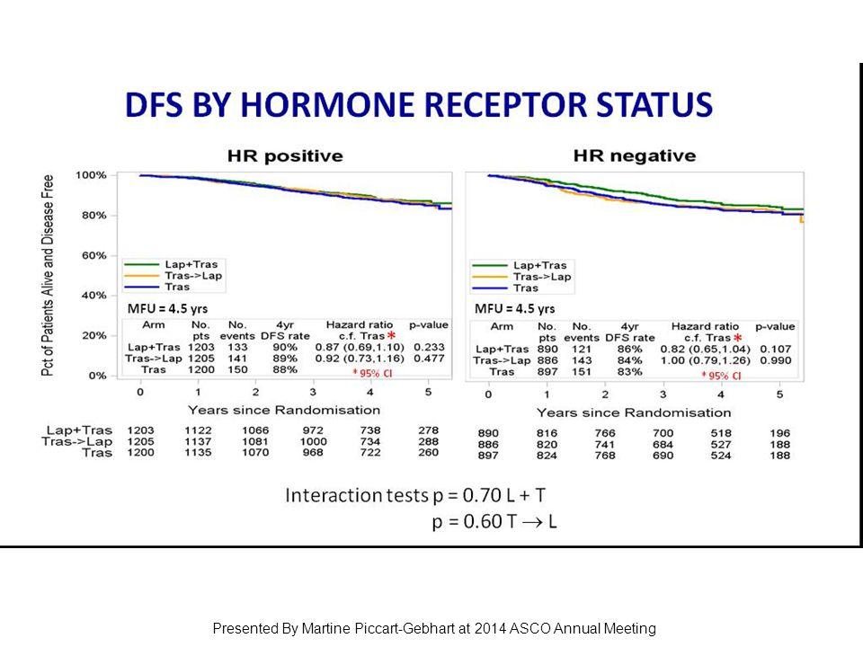 DFS BY Hormone Receptor Status