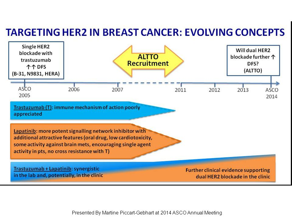 TARGETING HER2 IN BREAST CANCER: EVOLVING CONCEPTS