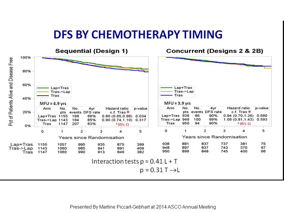 DFS by Chemotherapy Timing