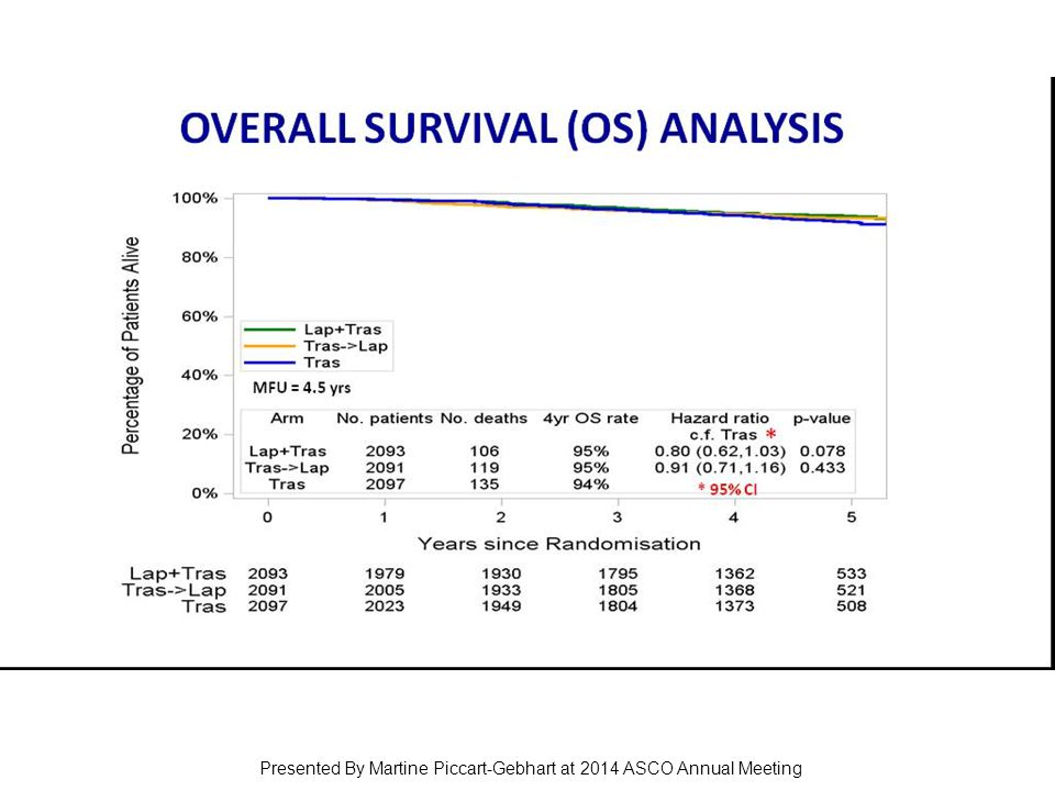 OVERALL SURVIVAL (OS) ANALYSIS