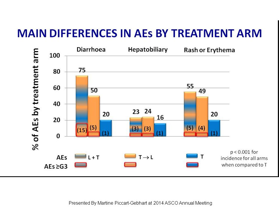 MAIN DIFFERENCES IN AEs BY TREATMENT ARM