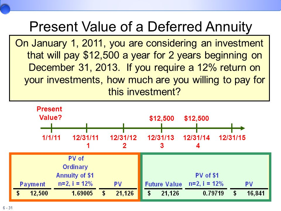 Present Value of a Deferred Annuity