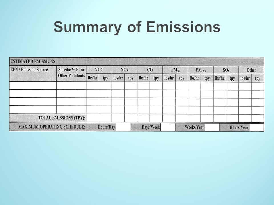 Summary of Emissions EPN = emission point number