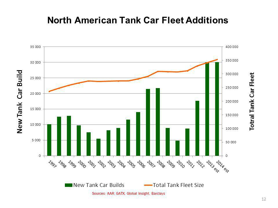 North American Tank Car Fleet Additions