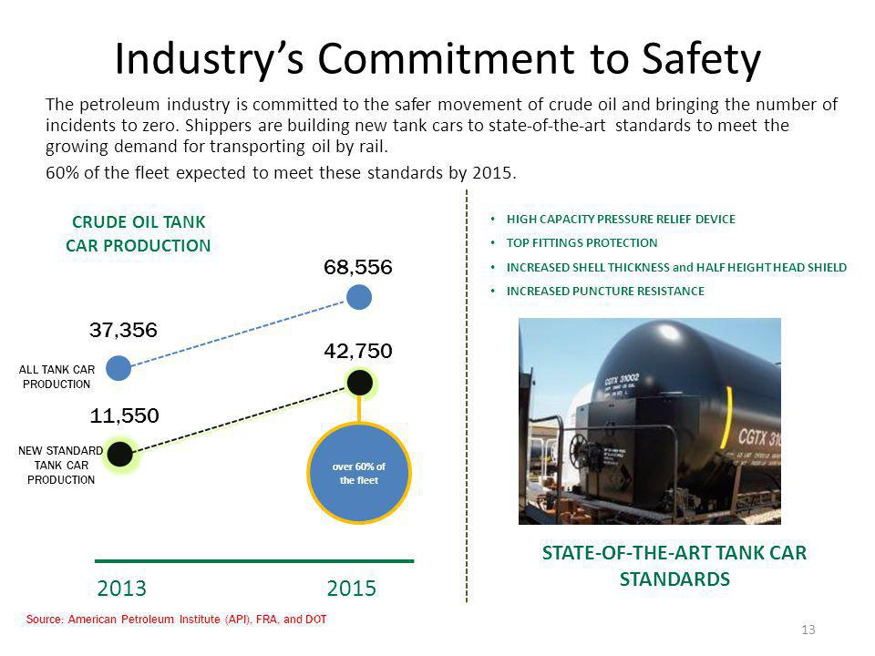 Industry's Commitment to Safety