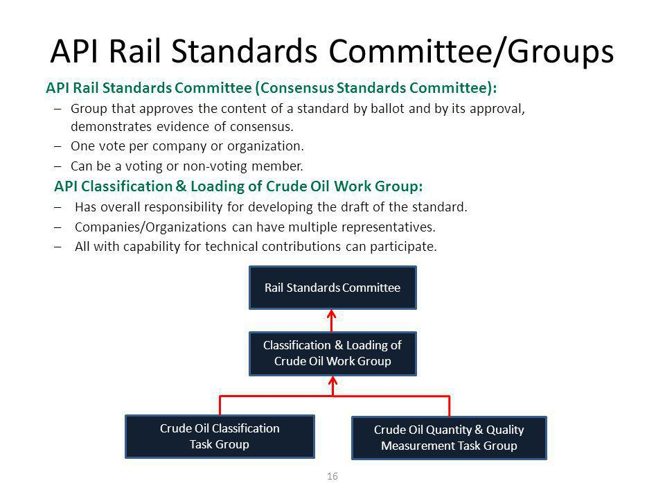 API Rail Standards Committee/Groups