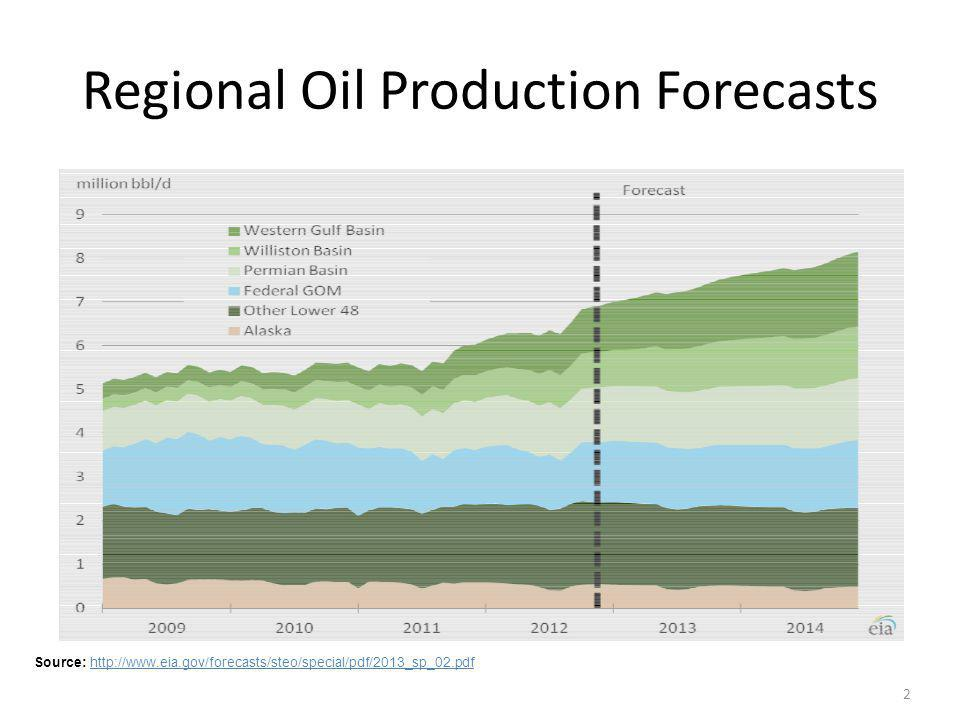 Regional Oil Production Forecasts