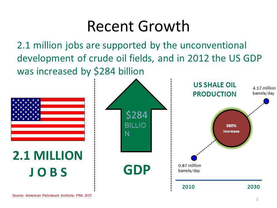 US SHALE OIL PRODUCTION