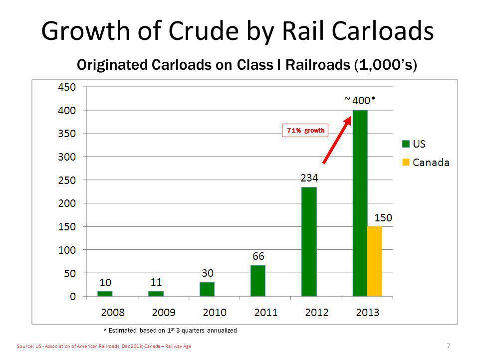 Growth of Crude by Rail Carloads