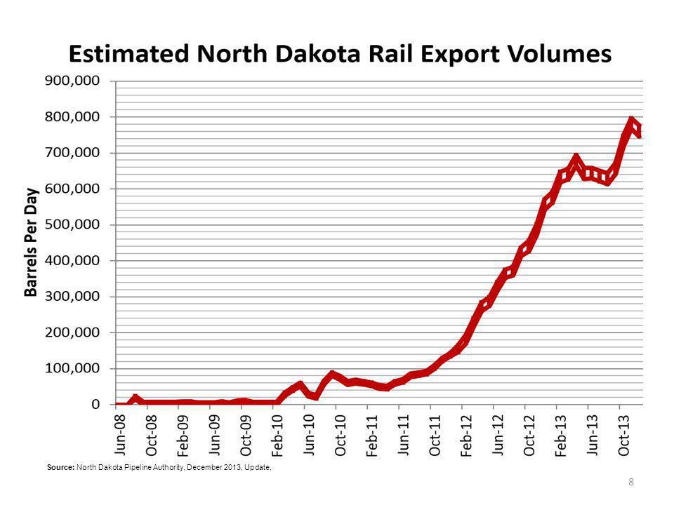 Source: North Dakota Pipeline Authority, December 2013, Update,