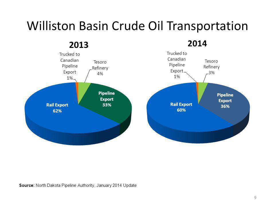 Williston Basin Crude Oil Transportation
