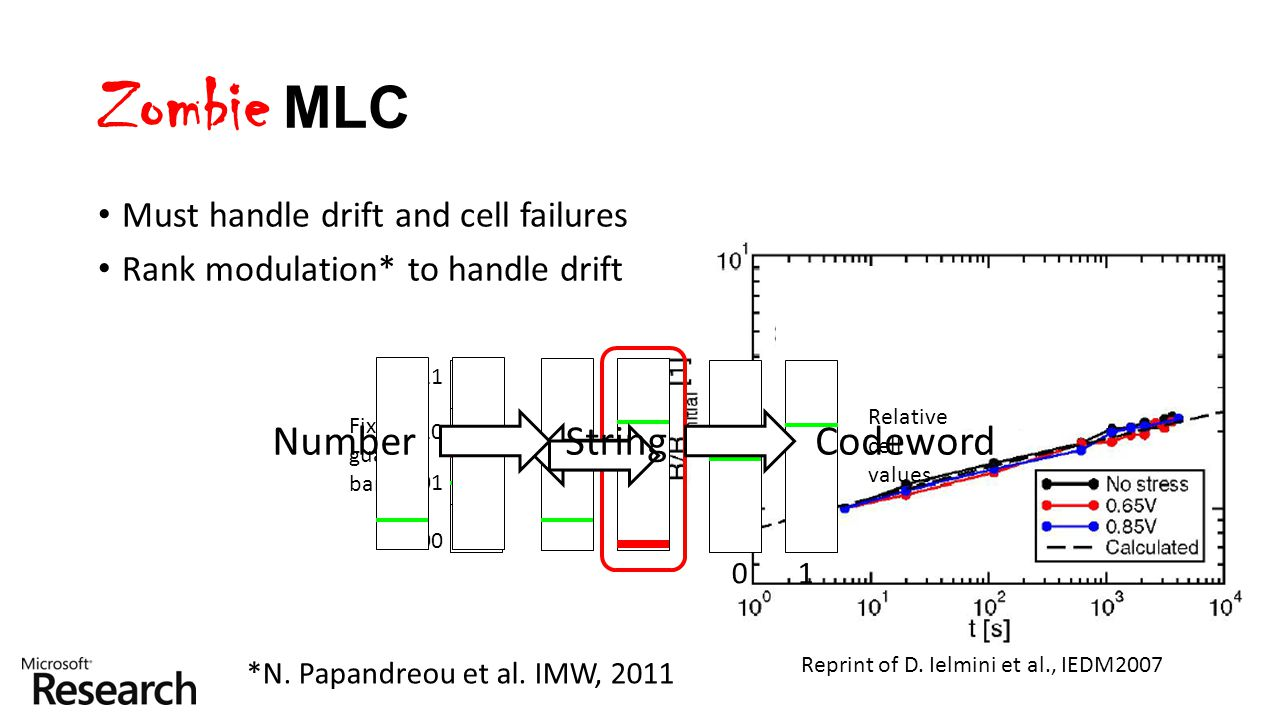 Zombie MLC Number String Codeword Must handle drift and cell failures