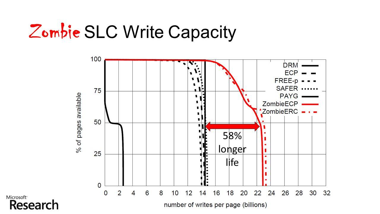 Zombie SLC Write Capacity
