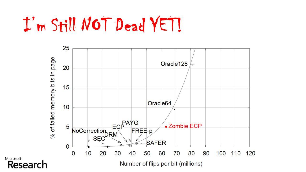 I'm Still NOT Dead YET!