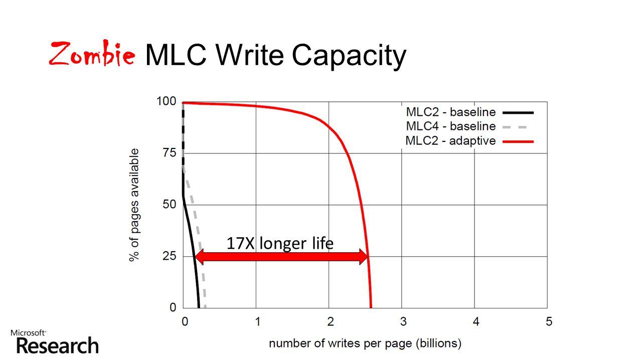 Zombie MLC Write Capacity