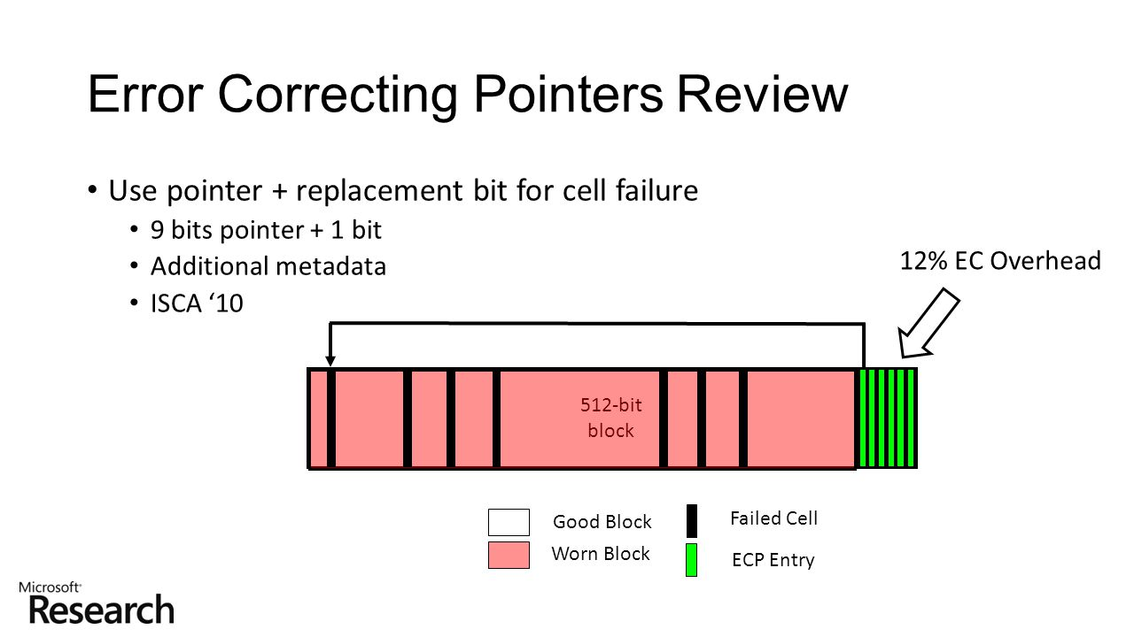 Error Correcting Pointers Review