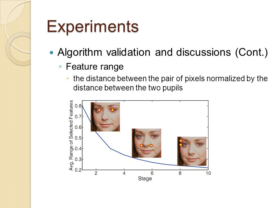Experiments Algorithm validation and discussions (Cont.) Feature range
