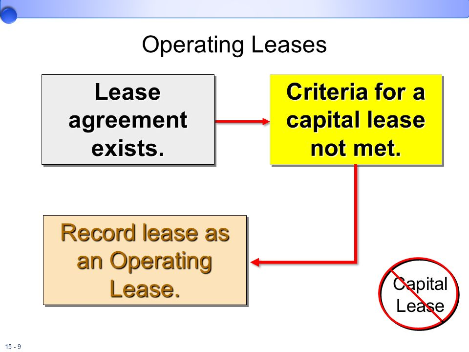 Lease agreement exists. Criteria for a capital lease not met.
