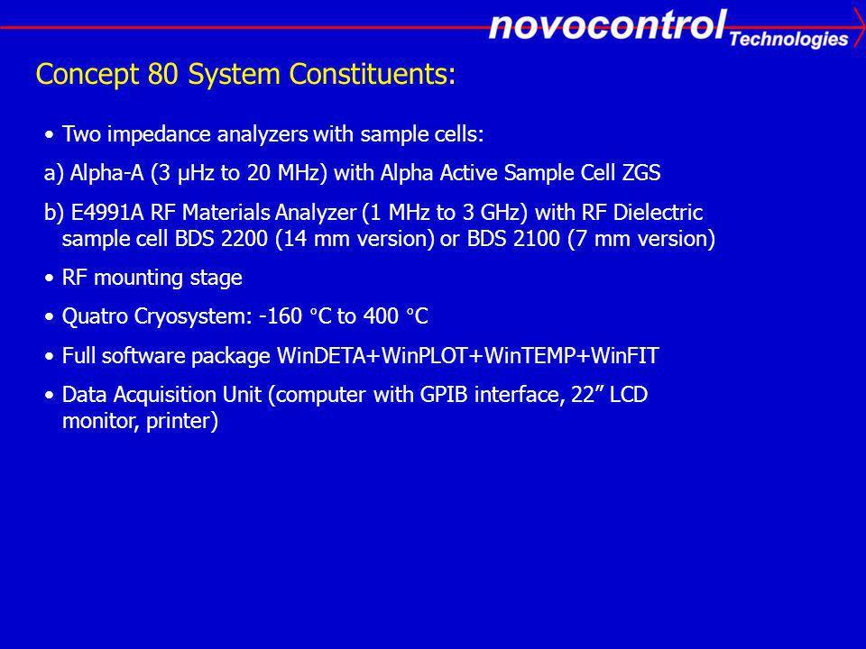 Concept 80 System Constituents: