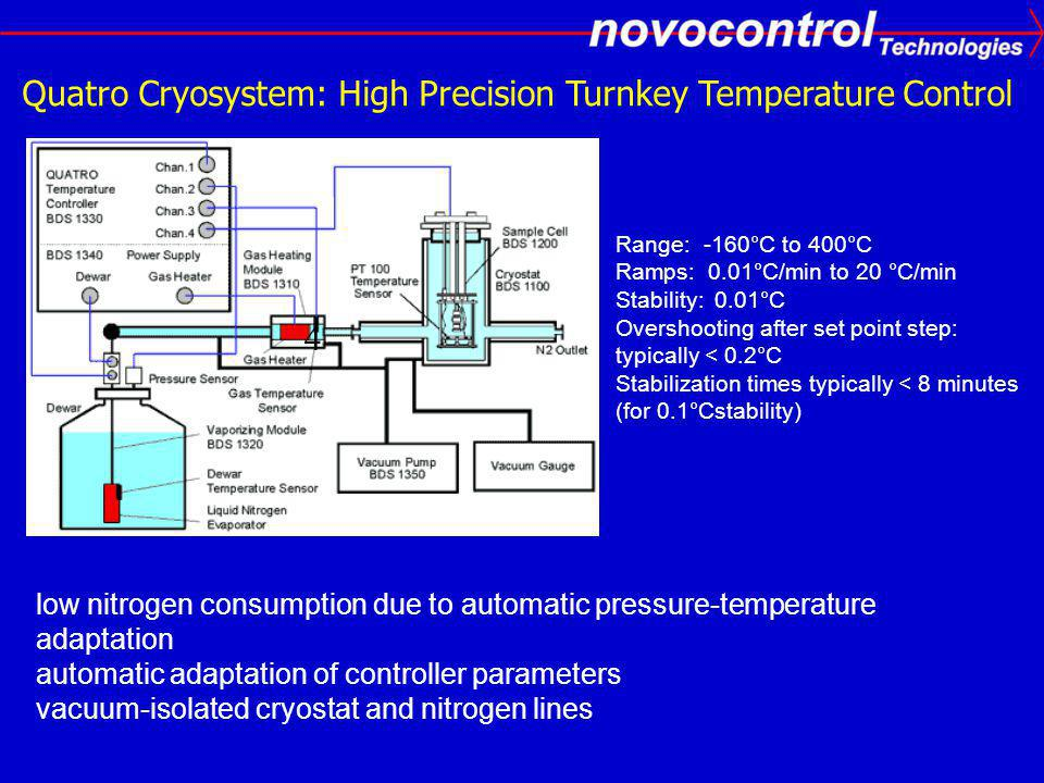 Quatro Cryosystem: High Precision Turnkey Temperature Control