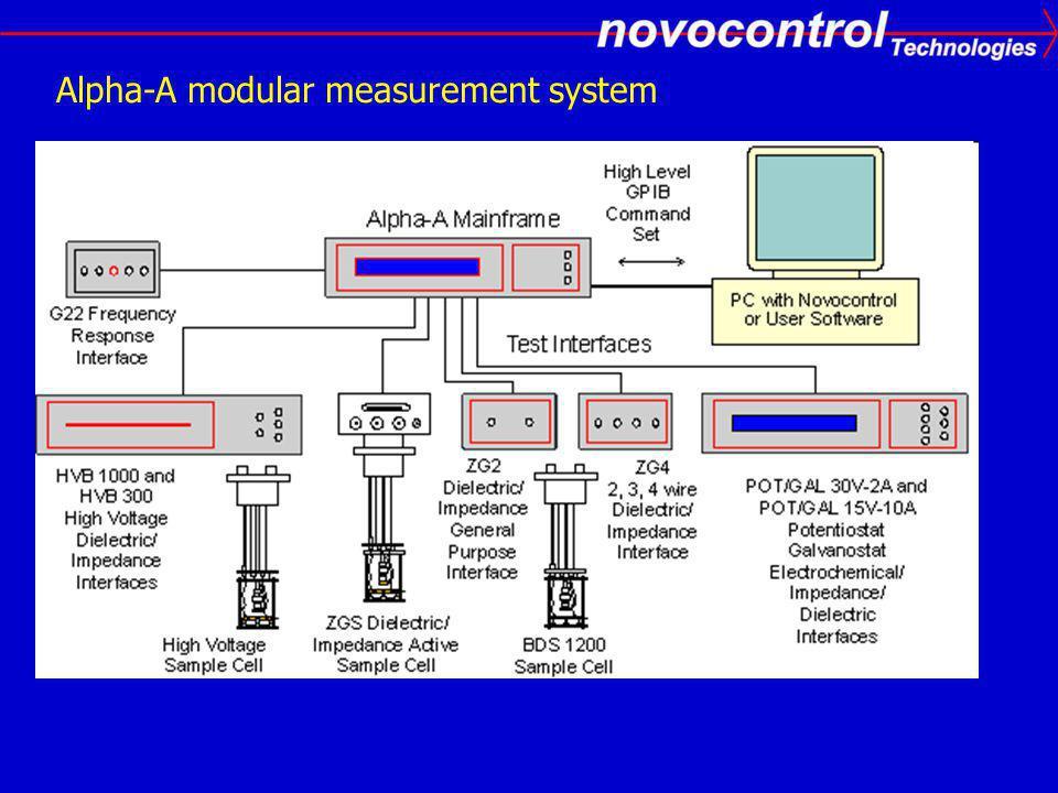 Alpha-A modular measurement system