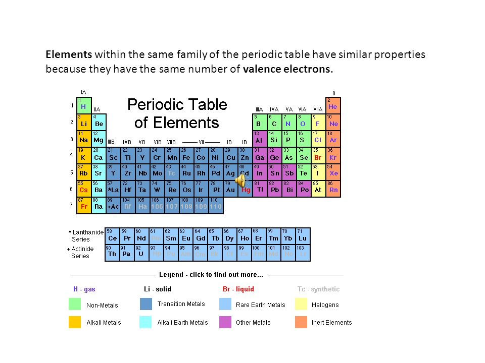 Elements within the same family of the periodic table have similar properties because they have the same number of valence electrons.
