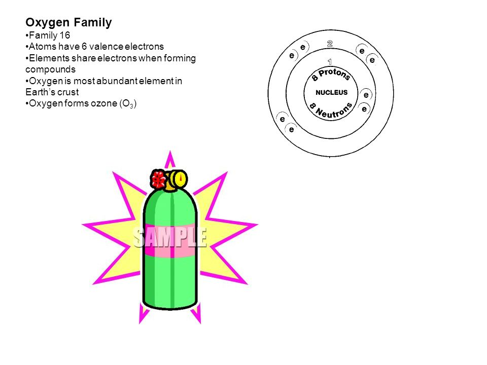 Oxygen Family Family 16 Atoms have 6 valence electrons