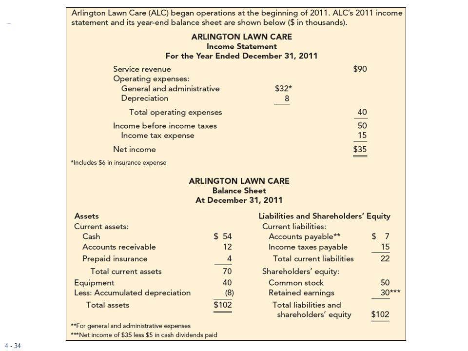 To contrast the direct and indirect methods further, consider the example for Arlington Lawn Care (ALC), which began operations at the beginning of ALC's 2011 income statement and its year-end balance sheet are shown on this slide. Notice that retained earnings consists of the net income of $35,000 less cash dividends paid of $5,000.