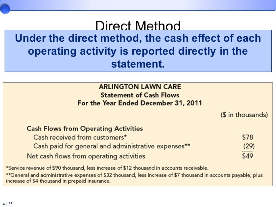 Direct Method Under the direct method, the cash effect of each operating activity is reported directly in the statement.