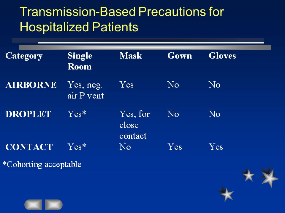 Transmission-Based Precautions for Hospitalized Patients