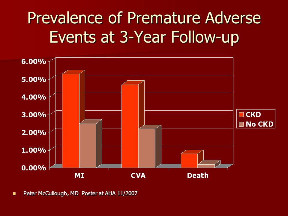Prevalence of Premature Adverse Events at 3-Year Follow-up