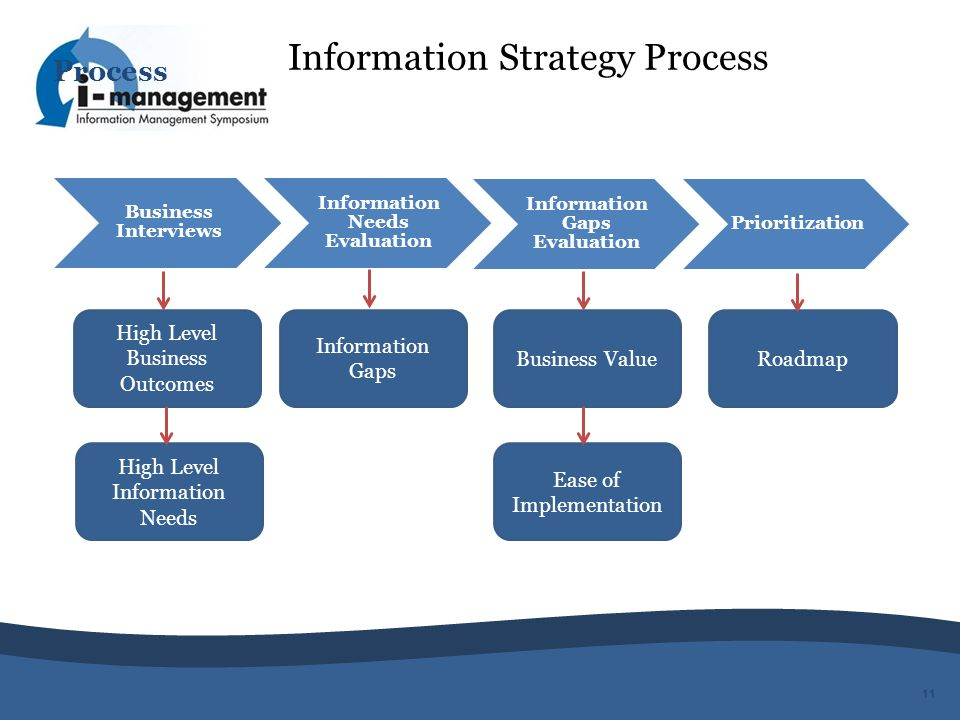 Information Needs Evaluation Information Gaps Evaluation