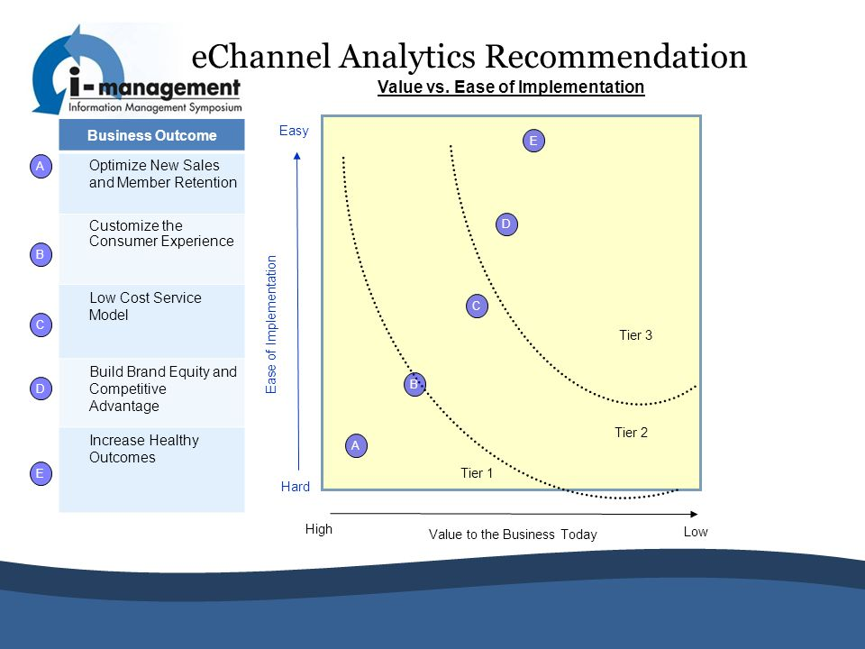 eChannel Analytics Recommendation