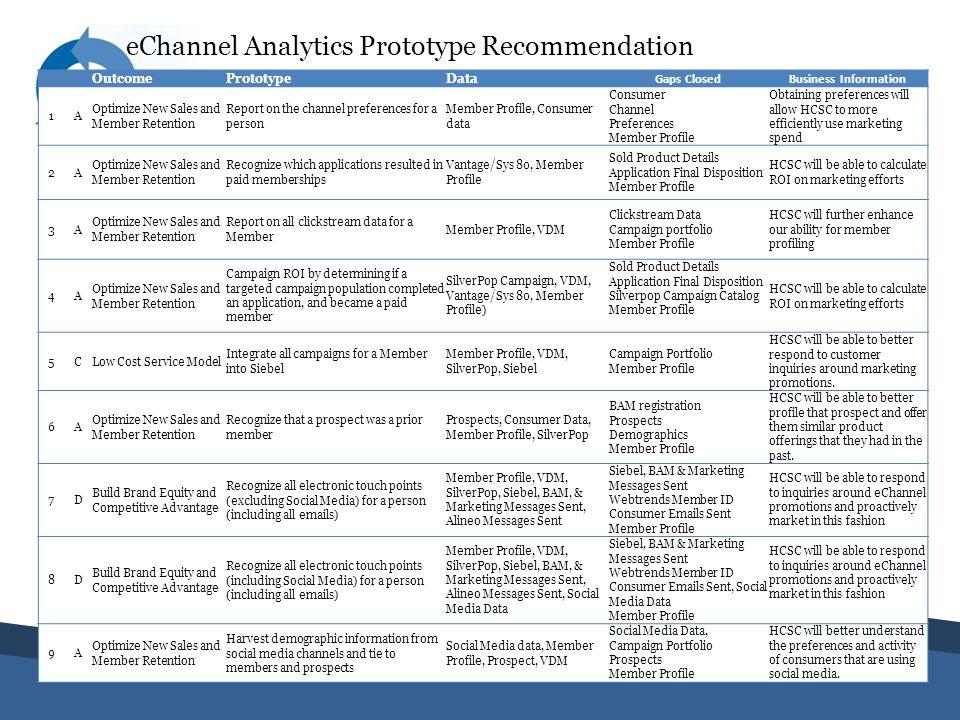 eChannel Analytics Prototype Recommendation
