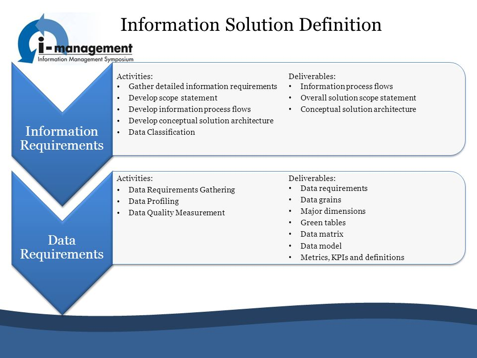 Information Solution Definition